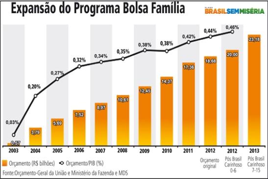 Apesar do programa Bolsa Família ser considerado um modelo exemplar de distribuição de renda pela ONU, políticas sociais de Lula/Dilma sofrem oposição severa de parte considerável da tradicional classe média